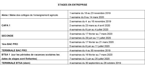 dates des stages en Collège et Lycée